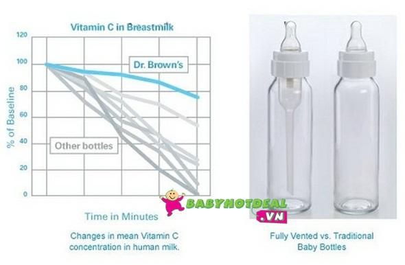 Bộ 3 bình sữa cổ thường PP DrBrown 120ml